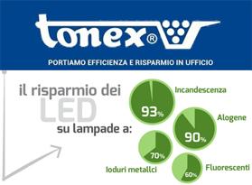 Risparmio Energetico per l'Impresa. L'innovazione di TONEX