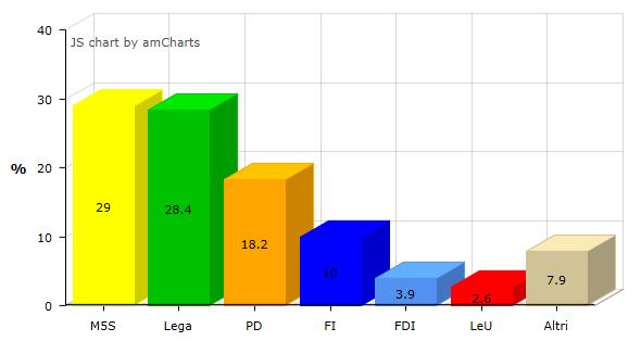 Ultimi sondaggi, M5S sorpassa Lega. Conte piace agli italiani