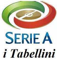 Serie A, Lazio-Napoli 1-2: Il Napoli in rimonta  espugna l'Olimpico