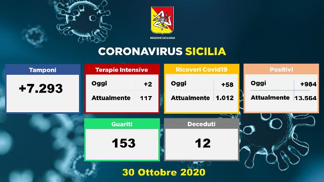 Coronavirus in sicilia, bollettino 30 ottobre 2020: 984 nuovi positivi, 276 casi a palermo